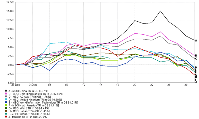 MSCI World Indices January 2021